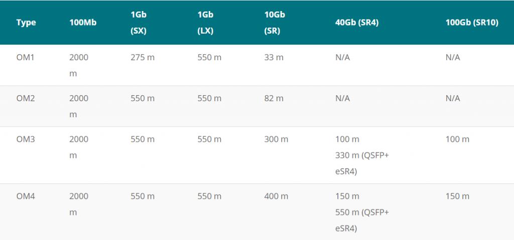 Single mode vs  Multimode fiber optic cables - PeakOptical A/S